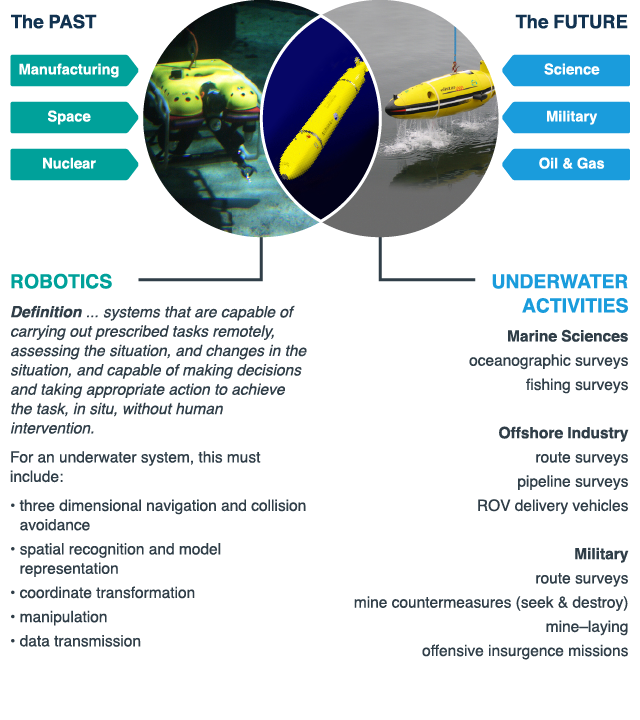 International Underwater Vehicles And Robotics Group Sut Society